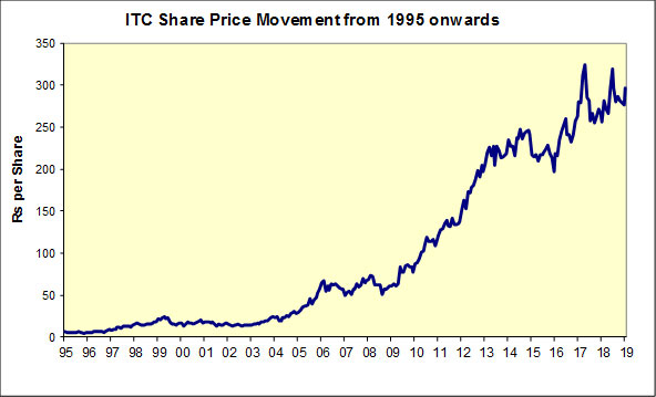 Graphical Representation of ITC Share Price Movement from 1995 onwards