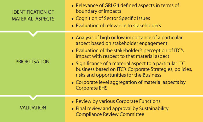 itc triple bottom line performance marketing essay Itc triple bottom line performance itc has been lending in all the three parts of ternary bottom line, be it economic, environmental or societal enterprises with particular commission for sustainability, triple underside line is ever kept in head when itc goes in front with its work.